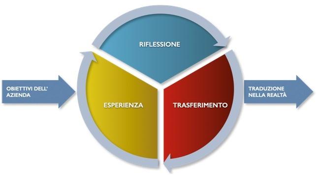 Metodo esperienziale: role play e simulazione virtuale