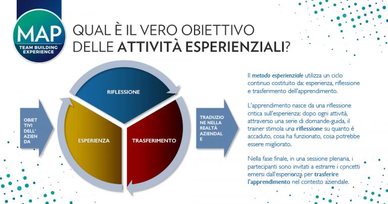 Obiettivo delle attività esperienziali infografica
